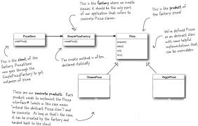 Factory Pattern Java New Beginners Pizza Factory Design In Java