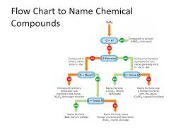 Chemical Names And Formulas Monatomic Ions Cations Groups