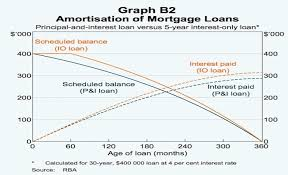 Interest Only Loan Calculation Interest Only Loans Account For A Sizeable Housing Credit