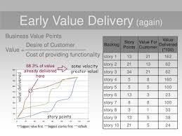 Business Value Delivered Chart Agile Kpis