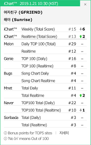 Genie Chart Real Time Ichart Gfriend Sunrise Realtime Chart As Of 190121 10 30