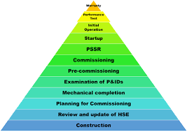 Safe Mechanical completion, Pre-commissioning, Commissioning and startup | Oil & Gas facility - HSE and Fire protection | safety, OHSA, health, environment, process safety, occupational diseases