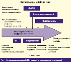 Протоколы voip Сахарный диабет 2 типа патогенез в схемах курсовая