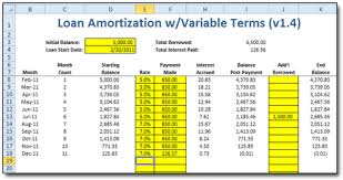 loan amortizing variable loan amortization spreadsheet moneyspot org
