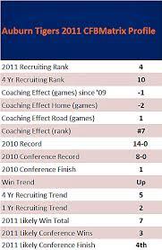 Auburn Football Depth Chart 2011 Auburn Tigers The College Football Matrix