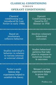 Learning Theories Summary Chart Classical Vs Operant Conditioning Difference Between