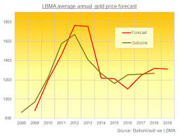 Gold Rate In Dubai Chart 2018 Lbma Gold Price Forecasts See Tight Range In 2019 Gold News