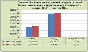 Найден Бюджет в РФ доходы и расходы курсовая Анализ расходов доходов бюджета курсовая финансам бесплатно статья каждый день компании сталкиваются со можеством хозяйственных операций