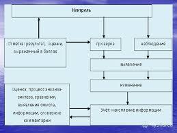 Презентация на тему Контрольно оценочная деятельность в практике  3