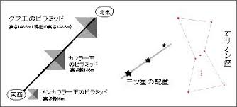 「オリオン座の三ツ星 ピラミッド」の画像検索結果