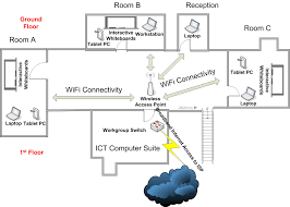 outdoor wireless network diagram diagram using wireless lan diagram dish network outdoor wiring diagram