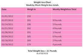 weekly weigh in charts blank blank weekly weight loss charts printable