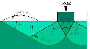 Soil Bearing Capacity Chart Bearing Capacity Of Soil
