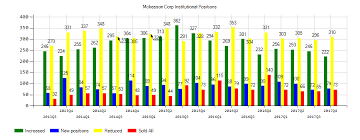 As Mckesson Corp Mck Shares Rose Ci Investments Inc Has