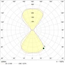Lighting Distribution Chart Photometric Diagram And Photometric Data Files