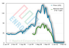 Enron Share Price Chart Enron Case Study History Ethics And Governance Failures
