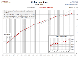 The Civilian Labor Force Unemployment Claims And The
