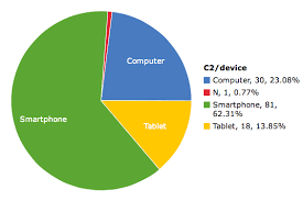 Social Media Pie Chart 2014 The Use Of Different Social Media Websites On Statcrunch
