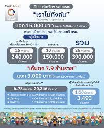สำรวจมาตรการเยียวยาโควิดฯ แจกแล้ว 6 แสนล้านบาท - ThaiPublica