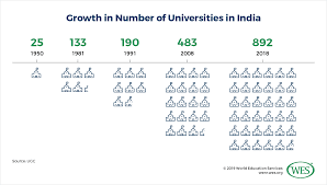 Indian Parliamentary System Chart Why The Modi Government Wants To Scrap The Ugc