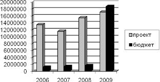 Отчет по производственной практике в Централизованная бухгалтерия  Рис 2 Дефицит государственного финансирования учреждений образования ЗАТО г Заозерска Мурманской области