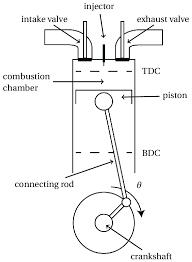 engine cylinder diagram wiring diagram host combustion engine cylinder diagram front wiring diagram sample v8 engine cylinder diagram 2 the basic geometry