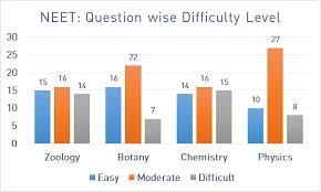 Neet 2019 Paper Analysis Chapter Wise Questions And