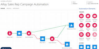Campaign Automation Creating A Performance Chart By Sales