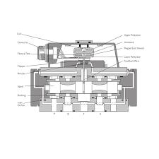 Moog Servo Valves Pilot Operated Flow Control Valve With