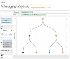 Tableau Tree Chart Image Result For Tree Graph Tableau Binary Tree Family