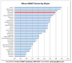 Charts And Graphs Quizlet Value Of Philosophy Charts And Graphs Daily Nous
