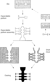 Investment Casting 14 Production Sequence In Investment Casting Expendable