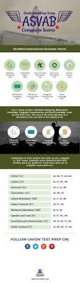 Understanding Army Asvab Composite Scores