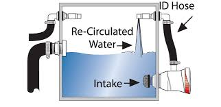 similiar boat aerator pump install diagram keywords timer timers can be used to determine when and how much air you are