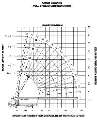 Load Charts 35 Ton