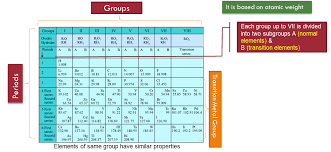 Periodic Classification of Elements – Study Material for IIT JEE ...