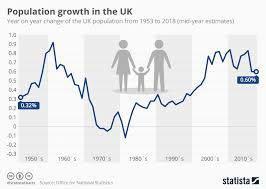 Uk Charts 1970 Chart Population Growth In The Uk Statista