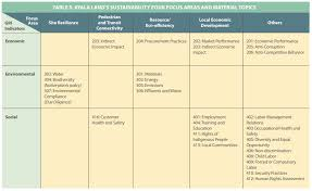 Our Four Focus Areas Ayala Land Investor Relations Ayala