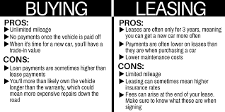 Lease Vs Buying Car Buy Vs Lease