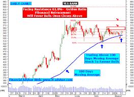 Yes Bank Technical Analysis Chart Yesbank Corrirocon Ml