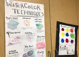 What Is Anchor Chart How To Use Anchor Charts To Promote Independence The Art