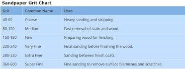 Sandpaper Grit 13 Essential Diy Tips And Tricks On Sanding