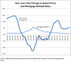 Home Interest Rates Chart Chart Mortgage Default Rate Versus Rising Home Prices