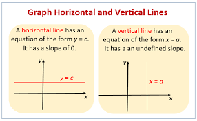 Graphing Horizontal And Vertical Lines Examples Solutions