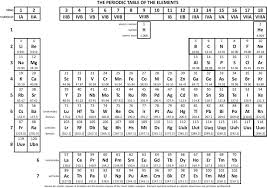 list of periodic table elements sorted by atomic number