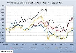Us Dollar Vs Malaysian Ringgit Chart Korean Currency Vs Malaysian To Us Dollar Pentmingnero Cf