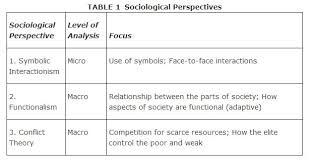 three major perspectives in sociology the symbolic interactionist perspective