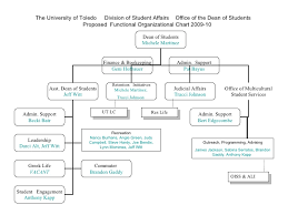 Student Life Org Chart Dsa Function Org Chart In Detail