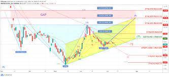 EMBR3 - 12/07/2020 para BMFBOVESPA:EMBR3 por EdLopes — TradingView