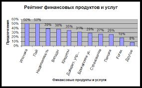 Дипломная работа Ипотечное кредитование и перспективы его  2 2 Анализ развития ипотечного жилищного кредитования в регионах